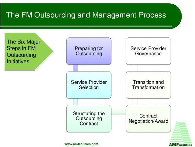 Use outsourcing for to manage