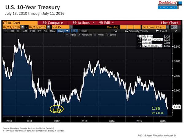 Transfer & Move  Whip that Market meltdown